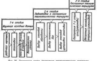 Технологическая карта фрезерование