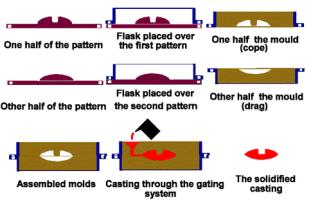 Технология литья в землю