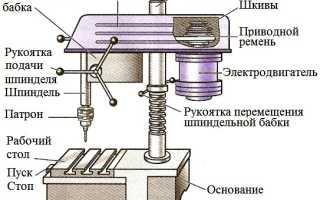 Сверлильный станок устройство и назначение