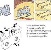 Как сделать станок для заточки цепей бензопил