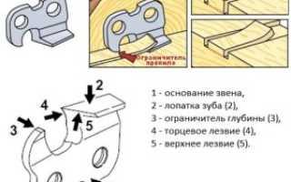 Заточной станок для цепи своими руками