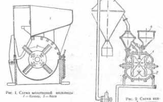 Технология производства металлических порошков