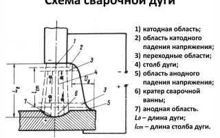 Технология ручной электродуговой сварки