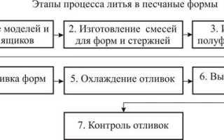 Сущность технологического процесса литья