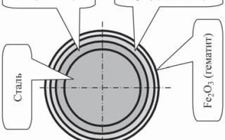 Технология нагрева металла