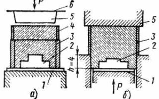 Машинная формовка литейных форм