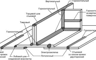 Технология ручной дуговой сварки реферат