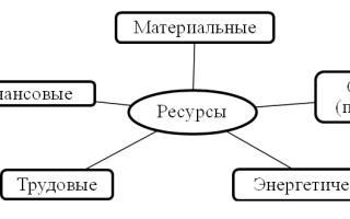 Технологический процесс его параметры сырье ресурсы результат