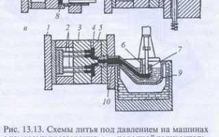 Основы технологии литья